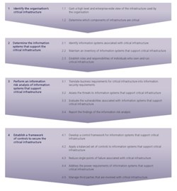 Figure: Recommendations for securing critical infrastructure