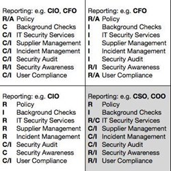Different forms of security functions, combined with options for responsibilities and accountabilities for common areas of controls, according to a RACI matrix ('Responsible, Accountable/Approver, Consulted, Informed')