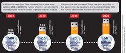 By the Numbers: The Internet of Things