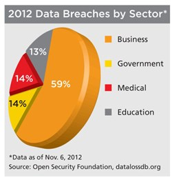 2012 Data Breaches by Sector