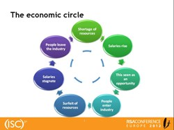 The economic circle for the information security industry, according to John Colley