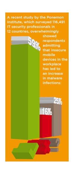 Mobile = More Malware? (Source: Ponemon's 'Global Study on Mobility Risks', February 2012)
