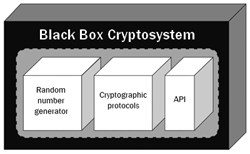 Figure 1: Kleptographic attacks are possible in each of the components of a cryptosystem shown here. The encapsulation of a black-box implementation protects undesirable activity just as well as the desired operations of the system against external access.