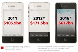 Trending: Mobile Payment Transactions