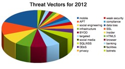 A summary of the major predicted threats for 2012