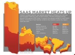 SaaS Market Heats Up