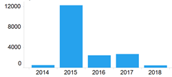 Russian vulnerabilities published by year