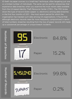 By the Numbers: Paper-based Breaches