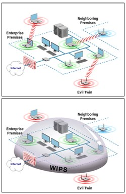 The corporate firewall depicted herein was unable to prevent mis-associations (top). WIPS deployment is the most robust way to detect and block all mis-associations (bottom).