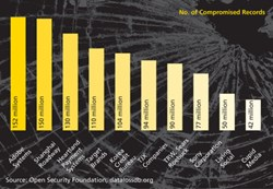 By The Numbers: History's Largest Data Breaches