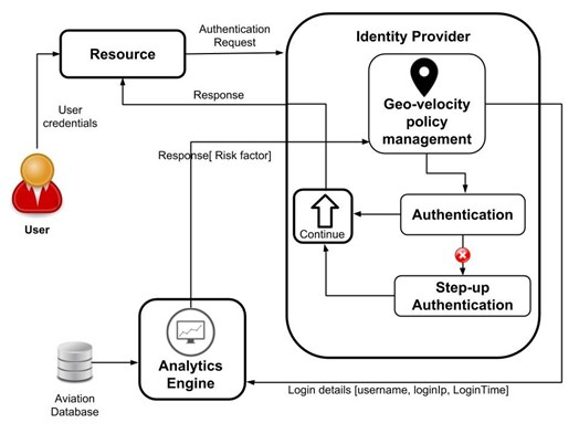 An example system architecture for geo-velocity based authentication