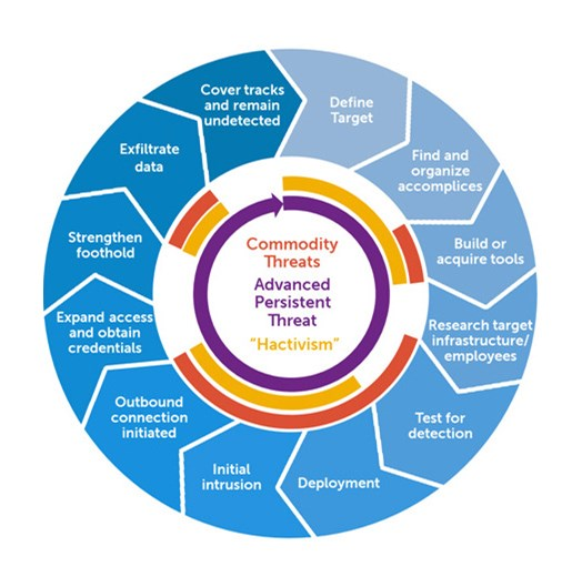 The Advanced Persistent Threat (APT) Attack Cycle (Source: https://en.wikipedia.org/wiki/Advanced_persistent_threat#APT_life_cycle)