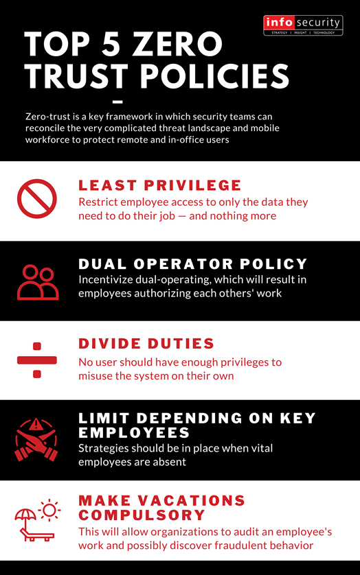 Top 5 Role and Access Strategies to Adopt a Zero Trust Framework for your Organization