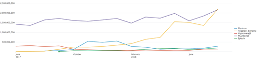 Automated browser trends over the last year. Credit: Imperva