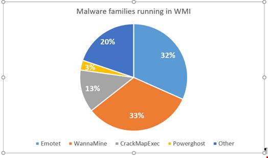 Malware families running in WMI