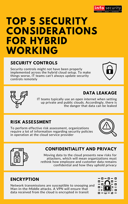 Top 5 Security Considerations for Hybrid Working Infographic - From Security Controls to Encryption, Infosecurity Magazine highlights the top 5 to think about to secure a hybrid working environment