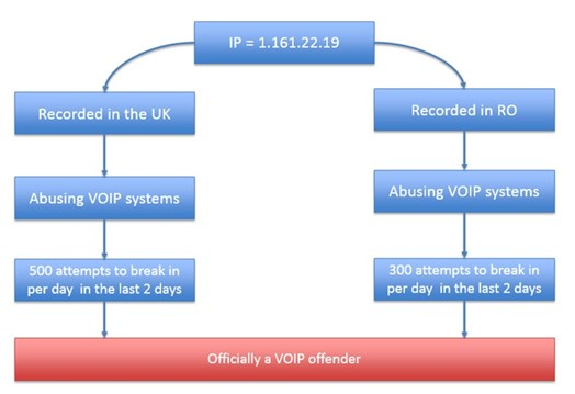 Figure 2: VOIP offender