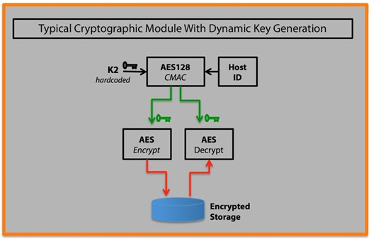 Figure 1 – Typical Cryptographic Module With Dynamic Key Generation