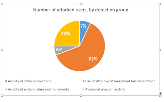 The number of unique users attacked, by detection group