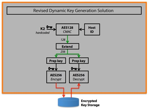 Figure 2 - Revised Dynamic Key Generation Solution
