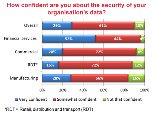 Confidence in data security measures