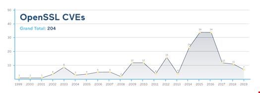 OpenSSL CVEs. Source: cvedetails.com