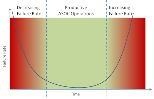 Figure 1: The bathtub curve