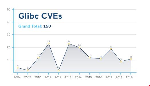Glibc CVEs. Source: cvedetails.com